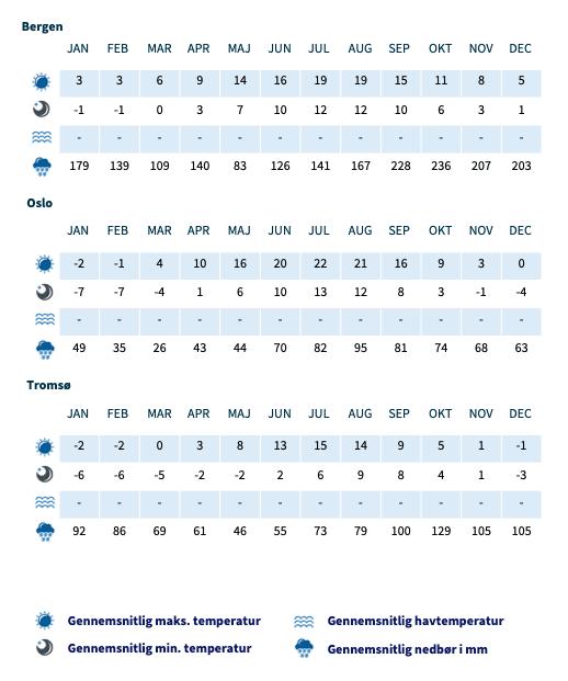 Vejr og Klima Norge